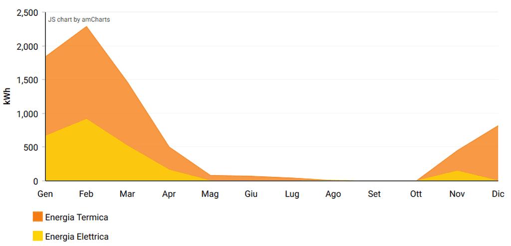 Pompa di calore - Grafico riparmio energetico