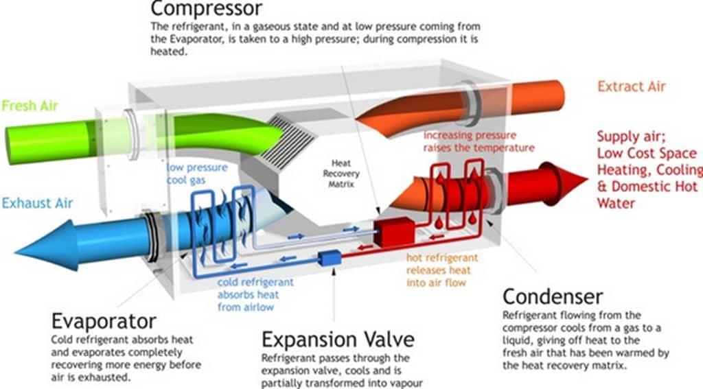 Impianto di Ventilazione Meccanica Combinata per villa in bioedilizia