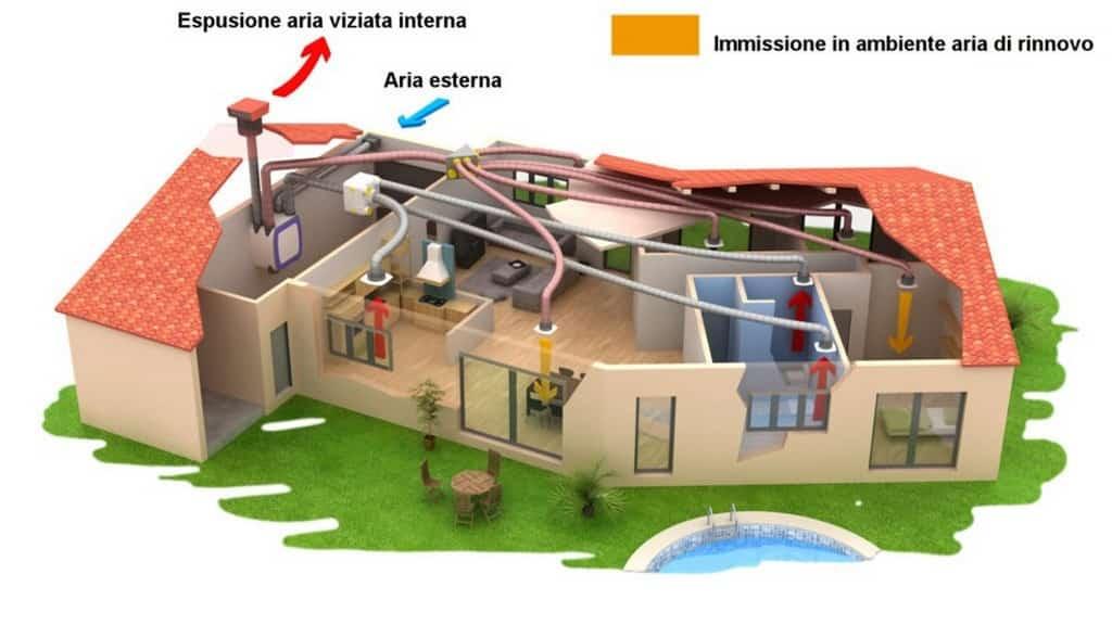 Impianto Ventilazione Meccanica Controllata per villa in bioedilizia