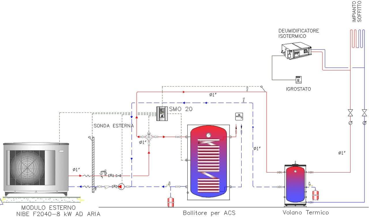 Schema centrale termica impianto con pompa di calore ad alta efficienza energetica per appartamento
