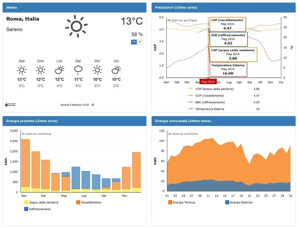 Controllo remoto impianto di climatizzazione geotermico per uffici