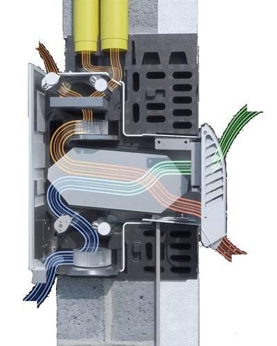 Ventilazione meccanica puntuale o decentralizzata